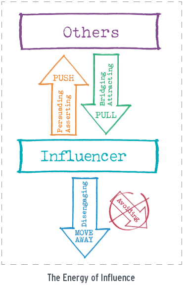 The Energy of Influence